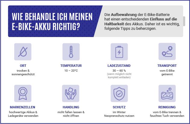 Grafische Darstellung von acht hilfreichen Tipps für die Behandlung und Aufbewahrung eines E-Bike-Akkus