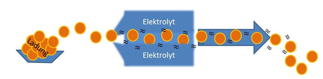 Die Ionen, hier in Form orangener Kugeln dargestellt, durchdringen den Elektrolyten und können ohne weiteres die gewünschte und geforderte Ladung abgeben.