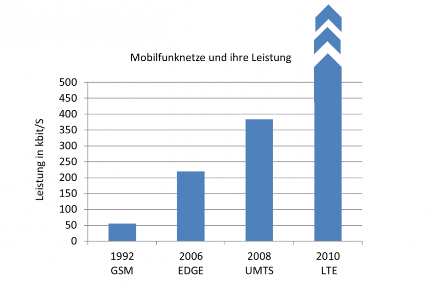 1992: GSM – Global System for Mobile Communications 55kbit/S; 2006 EDGE –Enhanced Data Rates for GSM Evolution 220kbit/S; 2008: UMTS – Universal Mobile Telecommunications System 384kbit/S und 2010 wird das Mobilfunknetz durch LTE noch leitungsfähiger LTE – Long Term Evolution  >50000kbit/S.